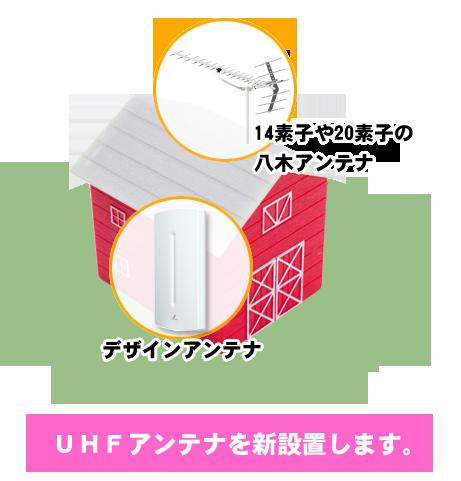 UHFアンテナを新設置します。