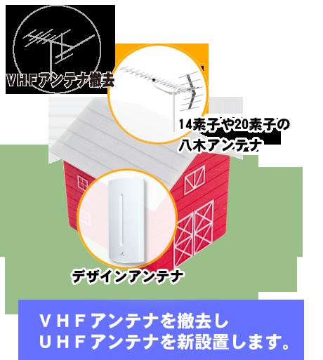 VHFアンテナを撤去しUTFアンテナを新設置します。