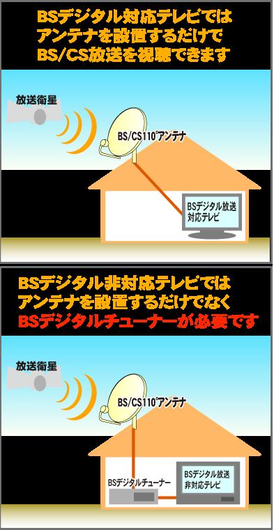 BS/CSアンテナ設置